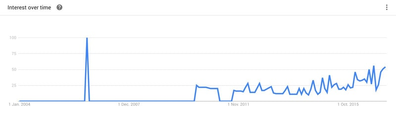 podcasts for entrepreneurs google trends