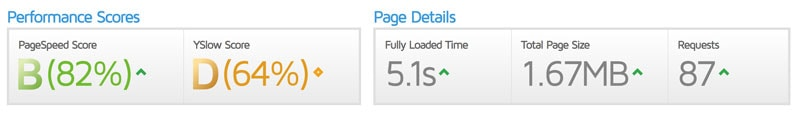 gtmetrix speed report after removing disqus