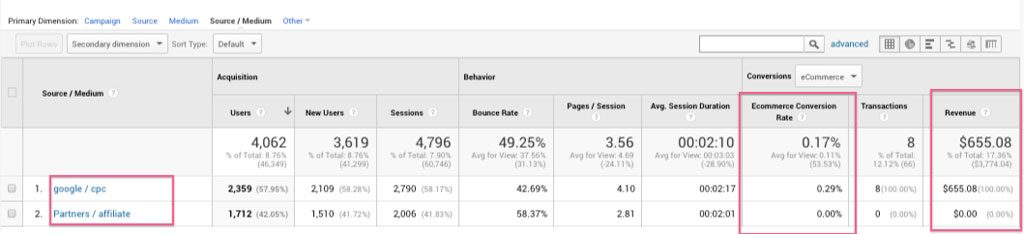 View which source generate the most revenue in Google Analytics