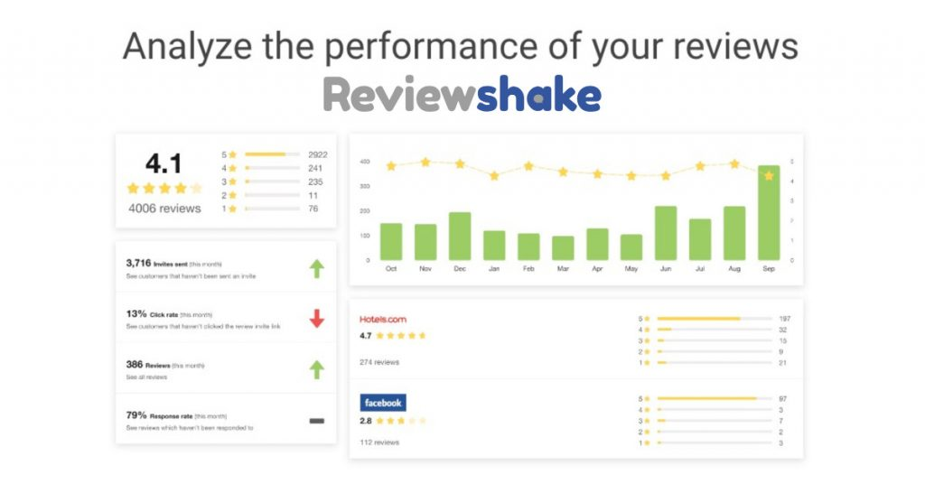 Measure Review Performance With Reviewshake 1