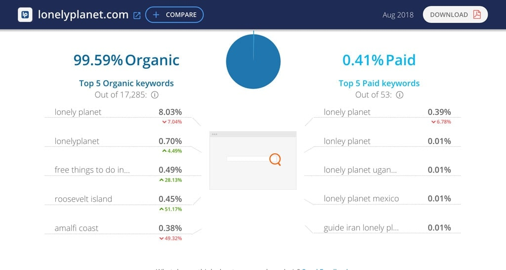 Similar Web Results For Lonelyplanet Brand Search