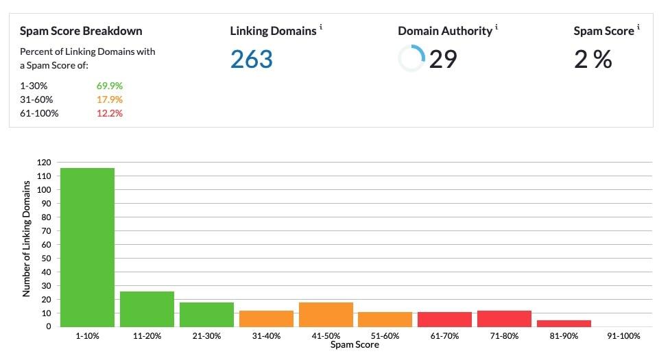 moz spam score report